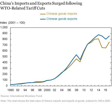 Do Import Tariffs Help Reduce Trade Deficits?