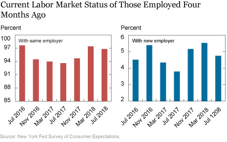 Just Released: Are Employer-to-Employer Transitions Yielding Wage Growth? It Depends on the Worker's Level of Education