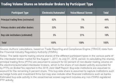 Unlocking the Treasury Market through TRACE