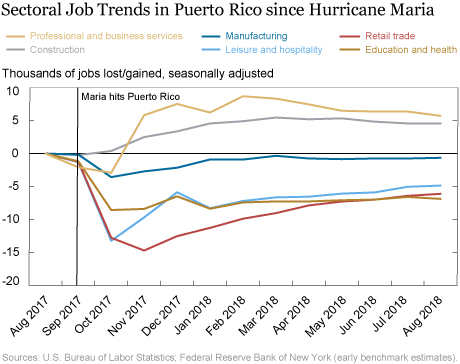Puerto Rico Post-Maria: Twelve Months of Hardship
