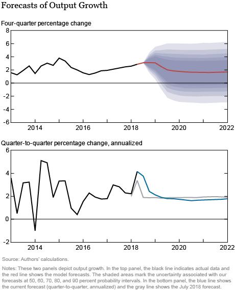 The New York Fed DSGE Model Forecast—October 2018