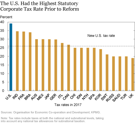 LSE_The U.S. Had the Highest Statutory Corporate Tax Rate Prior to Reform