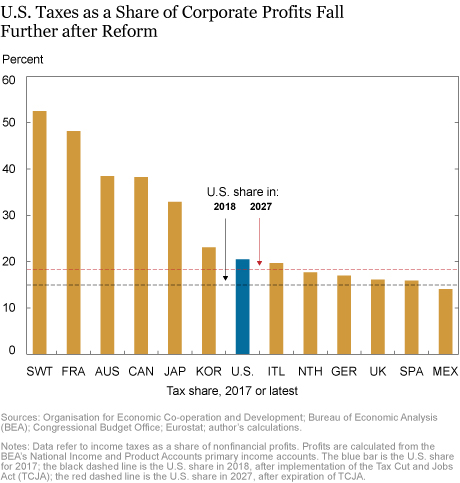 Tax Reform and U.S. Effective Profit Taxes: From Low to Lower