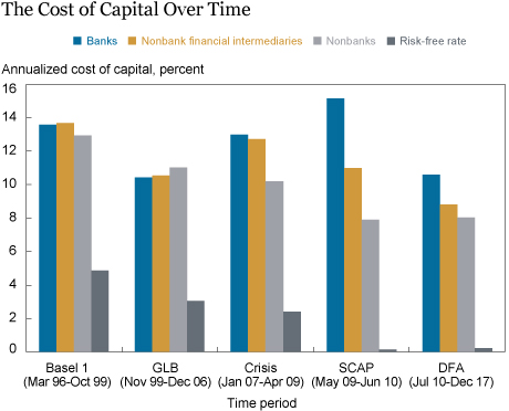 Regulatory Changes and the Cost of Capital for Banks