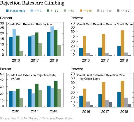 Just Released: A Closer Look at Recent Tightening in Consumer Credit