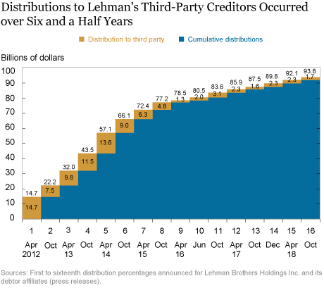 Creditor Recovery in Lehman's Bankruptcy