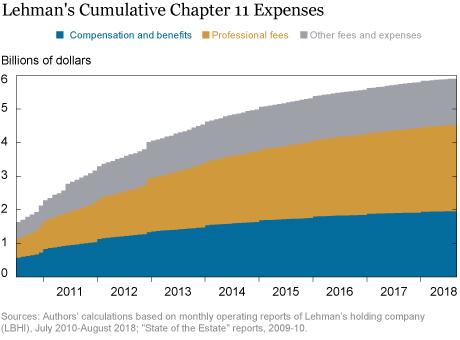 Lehman's Bankruptcy Expenses
