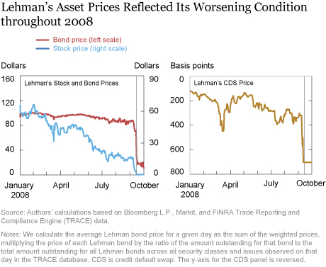 The Indirect Costs of Lehman's Bankruptcy
