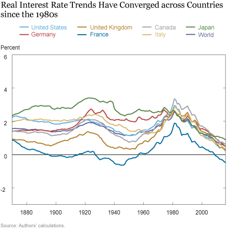 Global Trends in Interest Rates