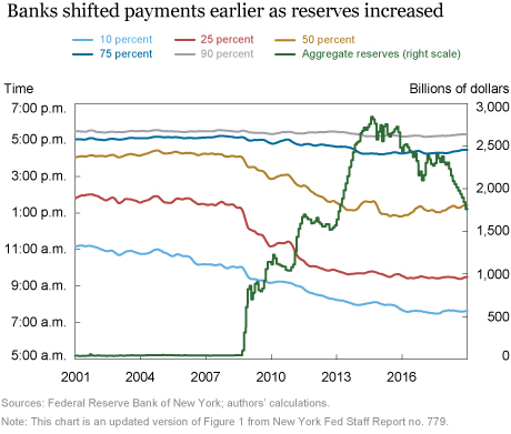 What Can We Learn from the Timing of Interbank Payments?