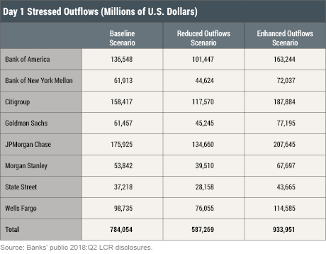 Stressed Outflows and the Supply of Central Bank Reserves