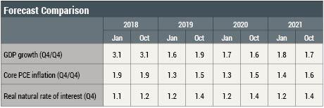 The New York Fed DSGE Model Forecast—January 2019