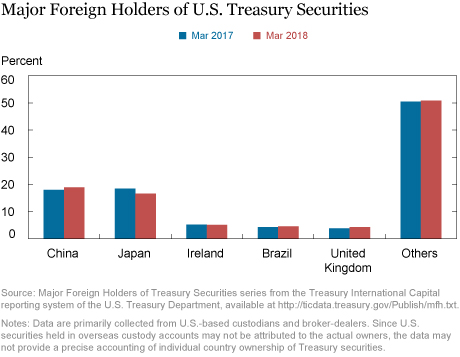The U.S. Dollar's Global Roles: Where Do Things Stand?