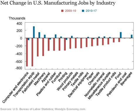 The (Modest) Rebound in Manufacturing Jobs