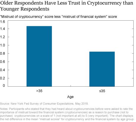 Deciphering Americans' Views on Cryptocurrencies