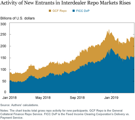 Are New Repo Participants Gaining Ground?