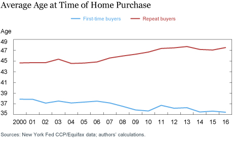Who's on First? Characteristics of First-Time Homebuyers