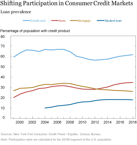 Just Released: Shifts in Credit Market Participation over Two Decades