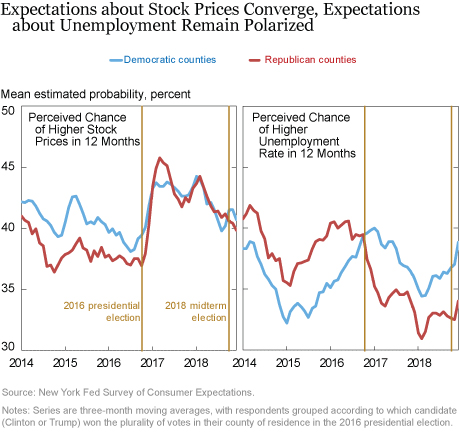 Economic Expectations Grow Less Polarized since the 2016 Election