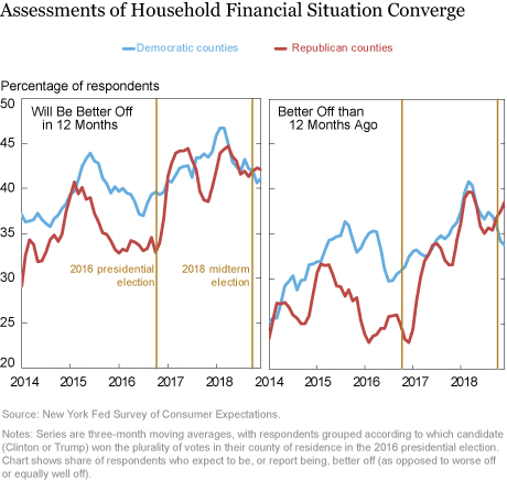 Economic Expectations Grow Less Polarized