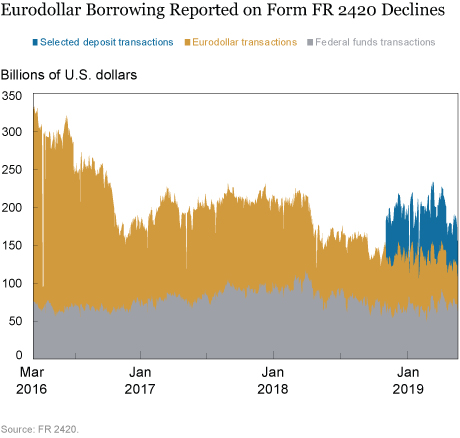 Selected Deposits and the OBFR