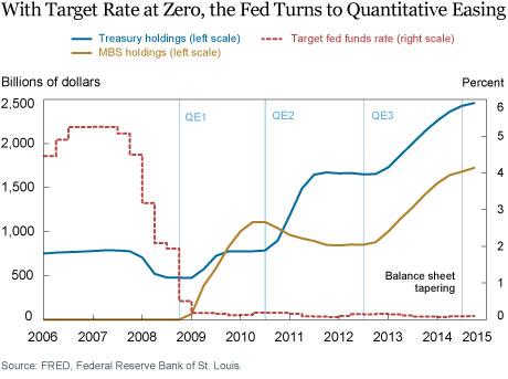 Ten Years Later—Did QE Work?