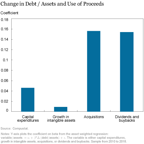 Is There Too Much Nonfinancial Corporate Leverage?