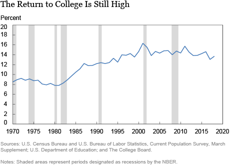 Despite Rising Costs, College Is Still a Good Investment