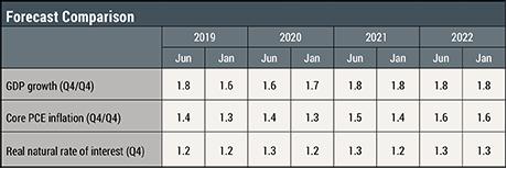 The New York Fed DSGE Model Forecast—June 2019