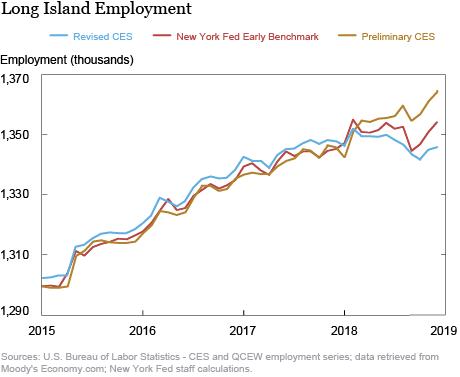 Long Island Employment