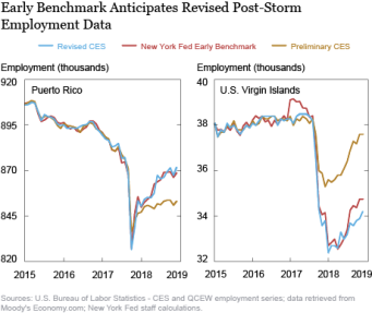 Early Benchmark Anticipates Revised Post-Storm Employment Data