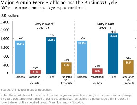 Did the Value of a College Degree Decline during the Great Recession?