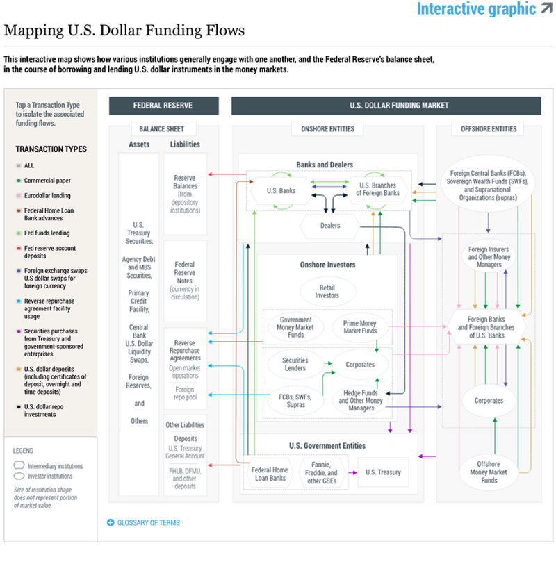 From Policy Rates to Market Rates—Untangling the U.S. Dollar Funding Market