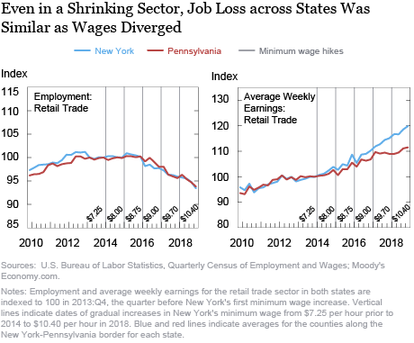 Minimum Wage Impacts along the New York-Pennsylvania Border