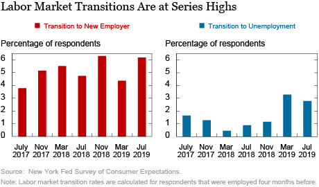 Just Released: Transitions to Unemployment Tick Up in Latest SCE Labor Market Survey
