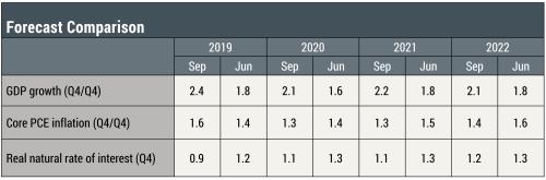 The New York Fed DSGE Model Forecast—September 2019