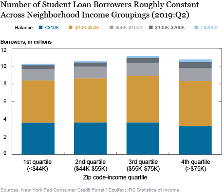 Who Borrows for College—and Who Repays?