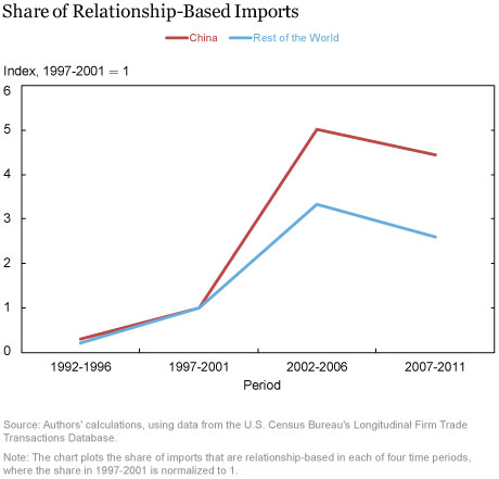 Trade Policy Uncertainty May Affect the Organization of Firms' Supply Chains