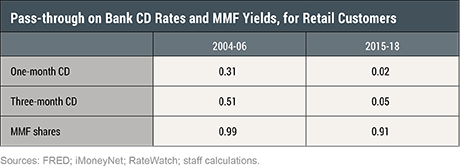 Monetary Policy Transmission and the Size of the Money Market Fund Industry