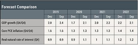 The New York Fed DSGE Model Forecast—December 2019