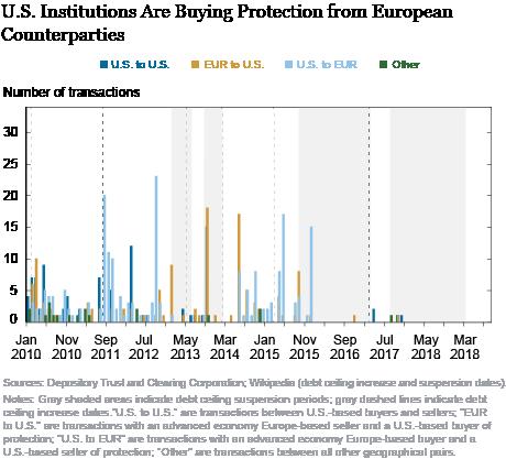 The Evolving Market for U.S. Sovereign Credit Risk