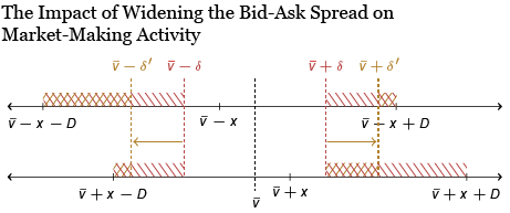 How Does Information Affect Liquidity in Over-the-Counter Markets?