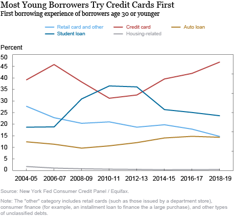 Charging into Adulthood: Credit Cards and Young Consumers