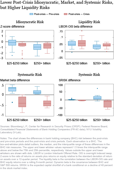 Have the Risk Profiles of Large U.S. Bank Holding Companies Changed?