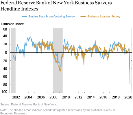 New York Fed Surveys: Business Activity in the Region Sees Historic Plunge in April