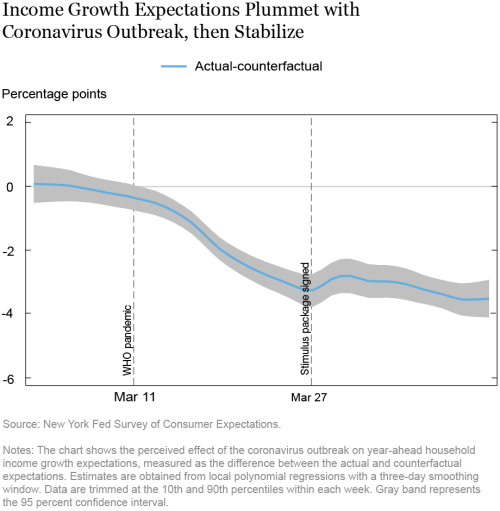 How Widespread Is the Impact of the COVID-19 Outbreak on Consumer Expectations?