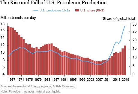 W(h)ither U.S. Crude Oil Production?