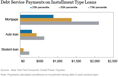 American Consumer Debt Payments and Credit Buffers on the Eve of COVID-19