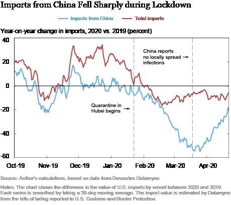 How Did China's COVID-19 Shutdown Affect U.S. Supply Chains?
