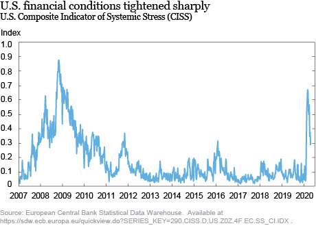 What Do Financial Conditions Tell Us about Risks to GDP Growth?